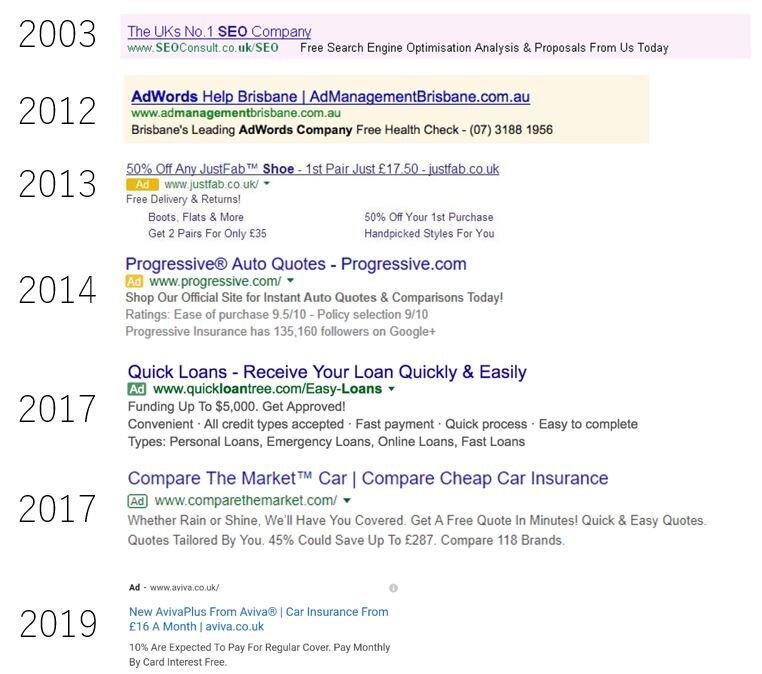 'Google Ads timeline'